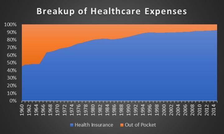 breakup of expense