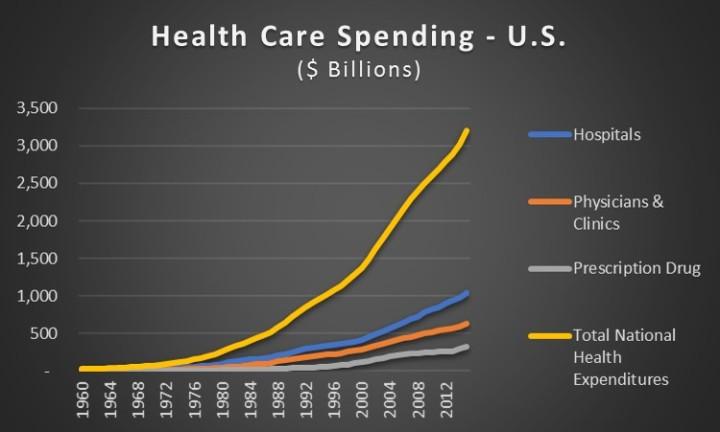 healthcare spend