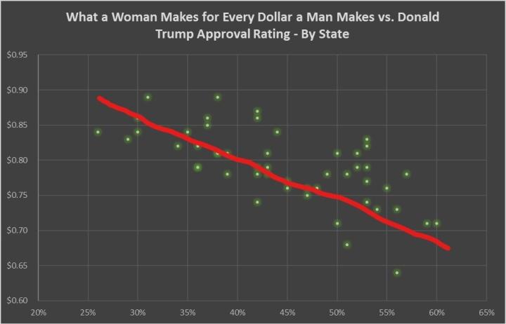 Inkedwage gap vs. donald trump popularity with st line