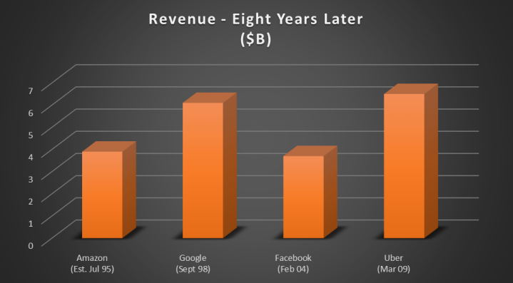 revenue - eight years later.png
