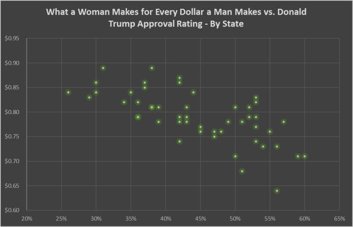 wage gap vs. donald trump popularity.png